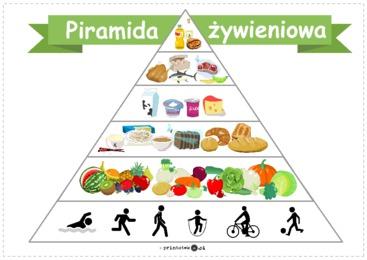 Piramida żywieniowa - Printoteka.pl